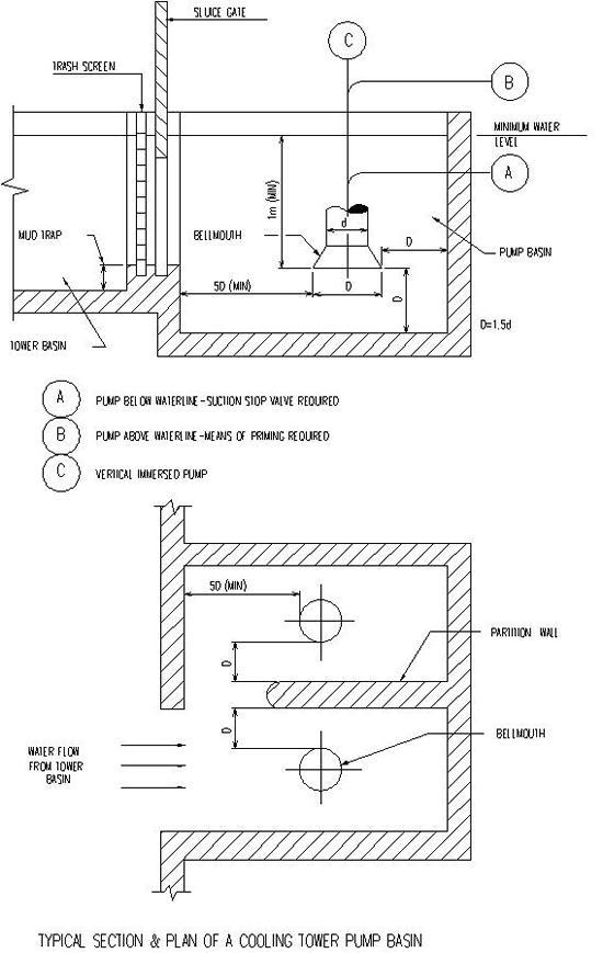 bn-dg-c01h plant layout