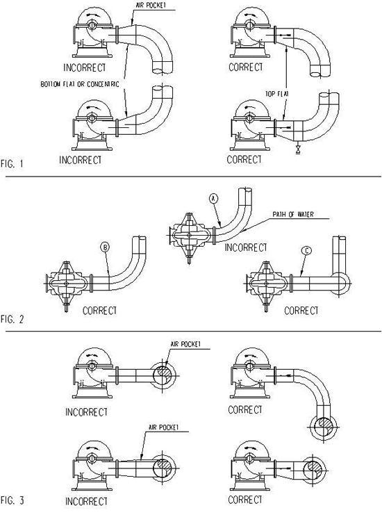Bn Dg C01k Plant Layout Pumps